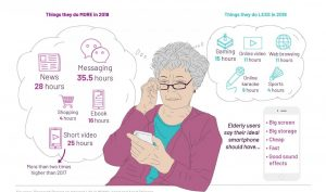Social Media; Elderly Users