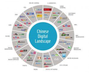 Companies; Platforms