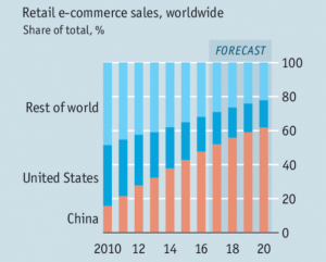 China; E-commerce; Online sales