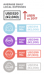 Hotels.com Survey Analysis of Different Aged Travelers - AgencyChina