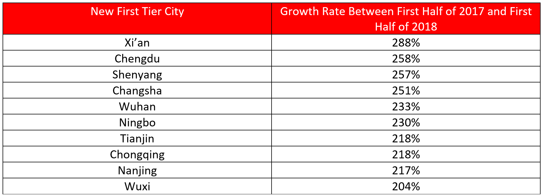 Growth Rates of Outbound Tourists from New First Tier Cities- AgencyChina