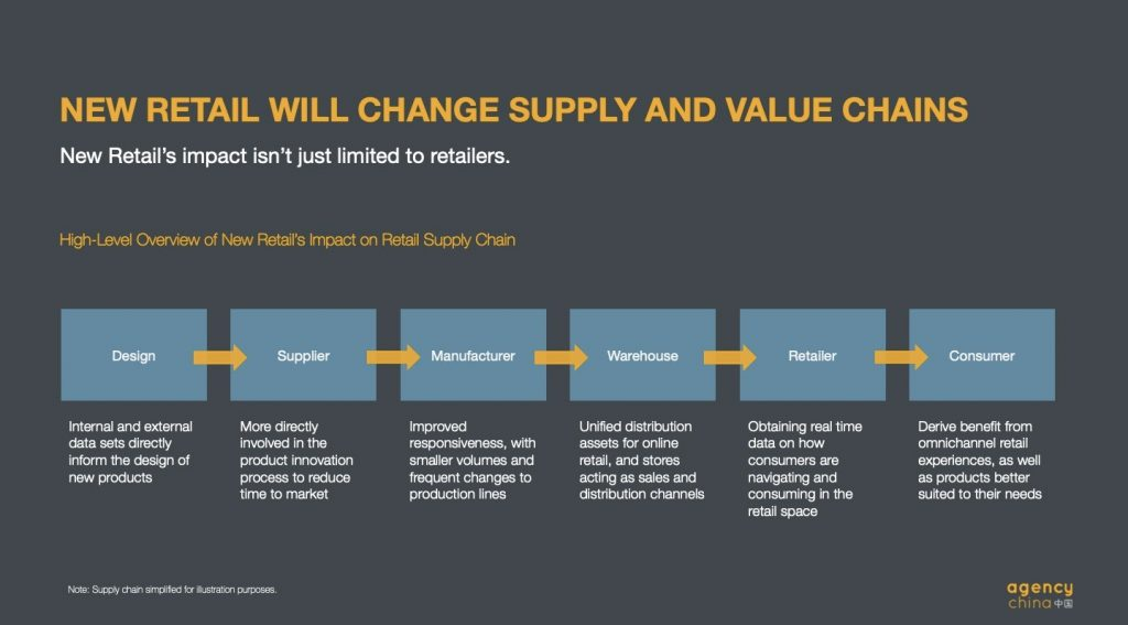 How New Retail will Move through the Supply Chain