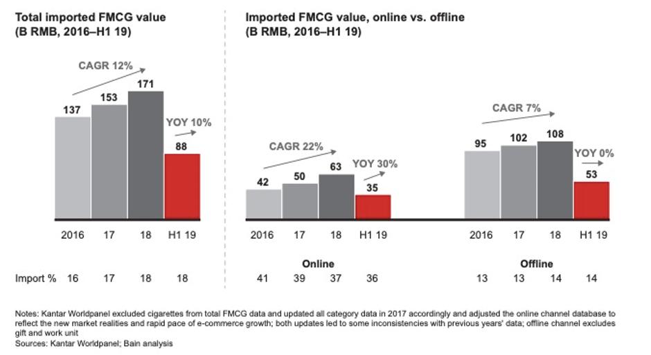 China Cross-border e-commerce trends slide 1
