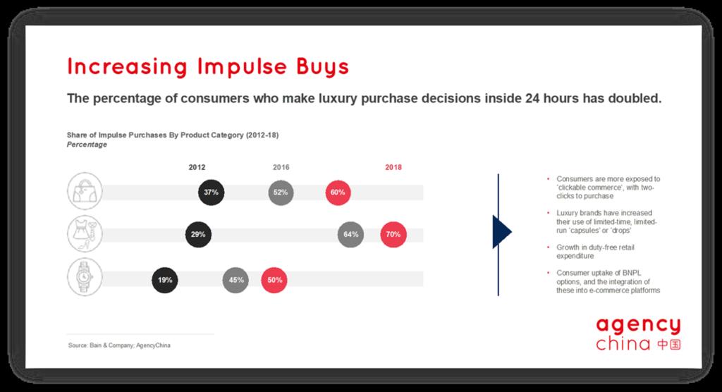 Increasing impulse buys - Affordable Luxury Market China