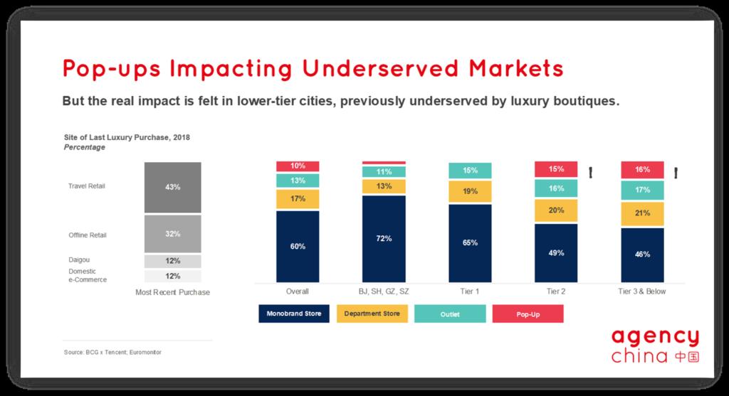 pop-ups impacting under served markets China