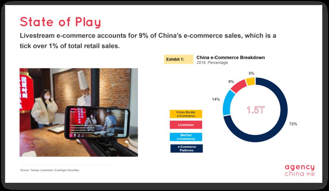 China livestream e-commerce slide 1