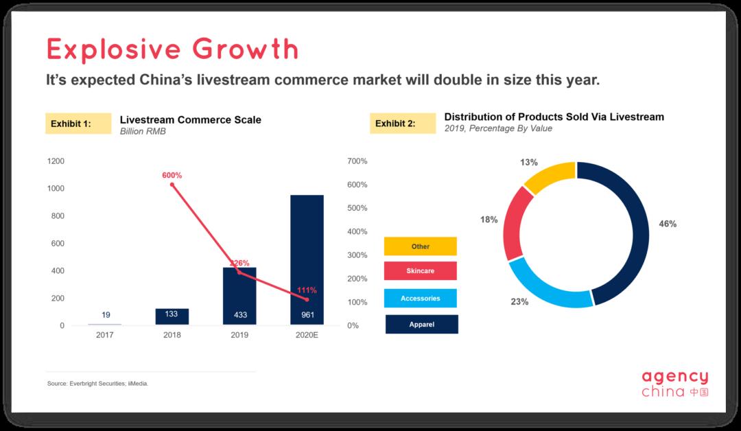 China livestream e-commerce slide 2