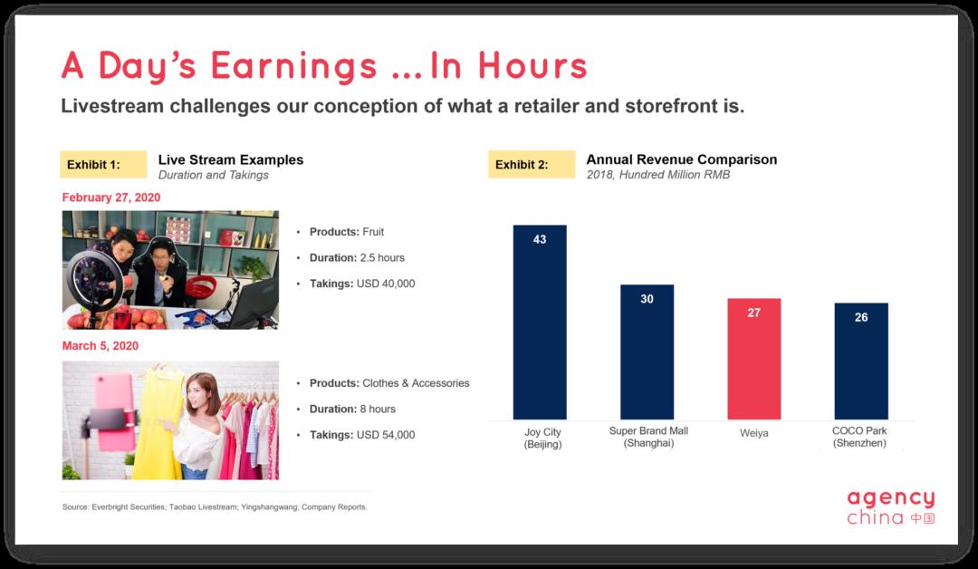 China livestream e-commerce slide 3