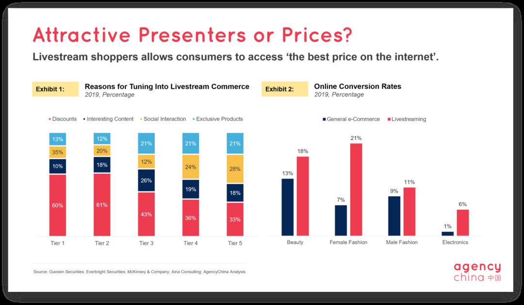 China livestream e-commerce slide 4