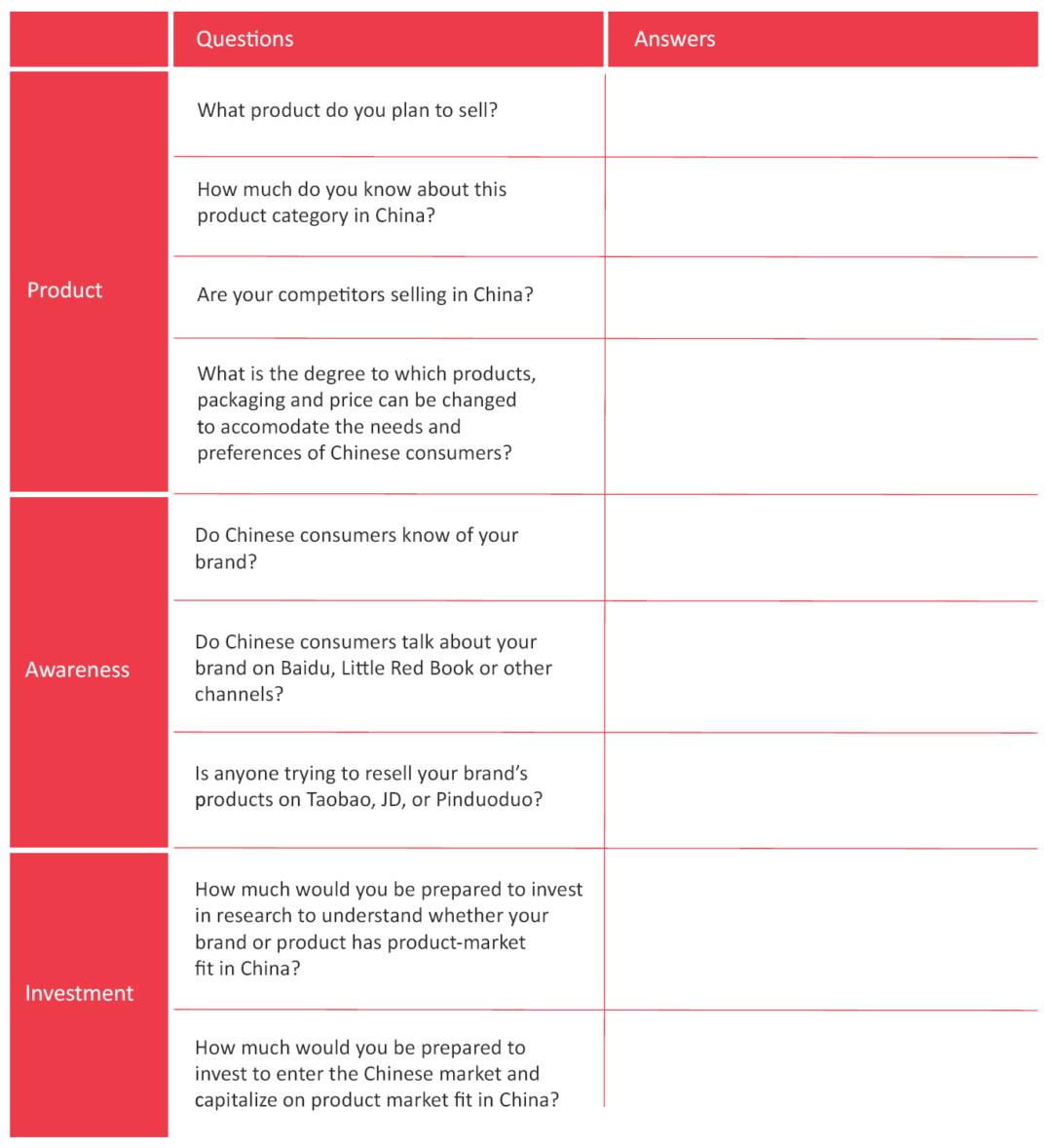 China market entry checklist