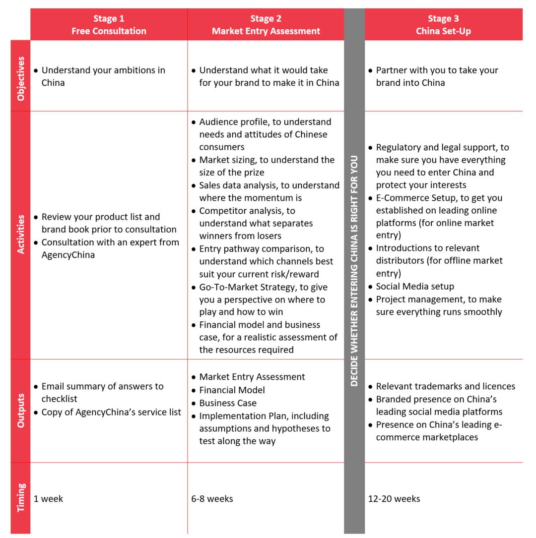 china market entry process